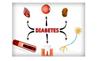 ProblemS Faced by Diabetic Patients