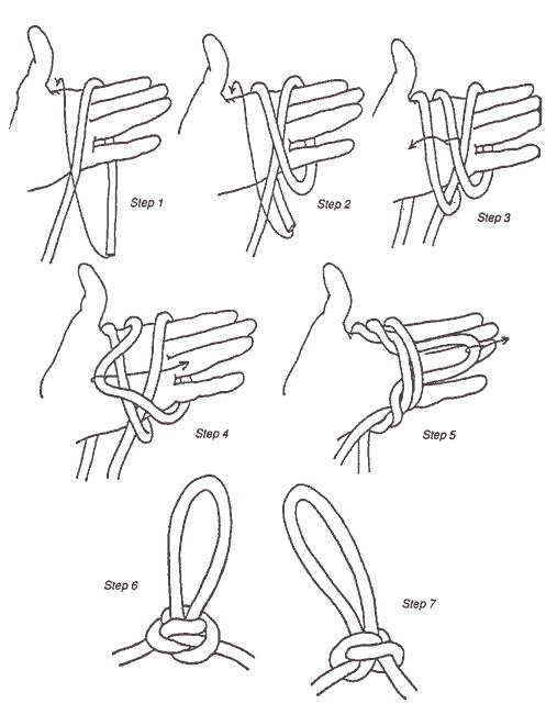 8 simpul dasar dan fungsinya