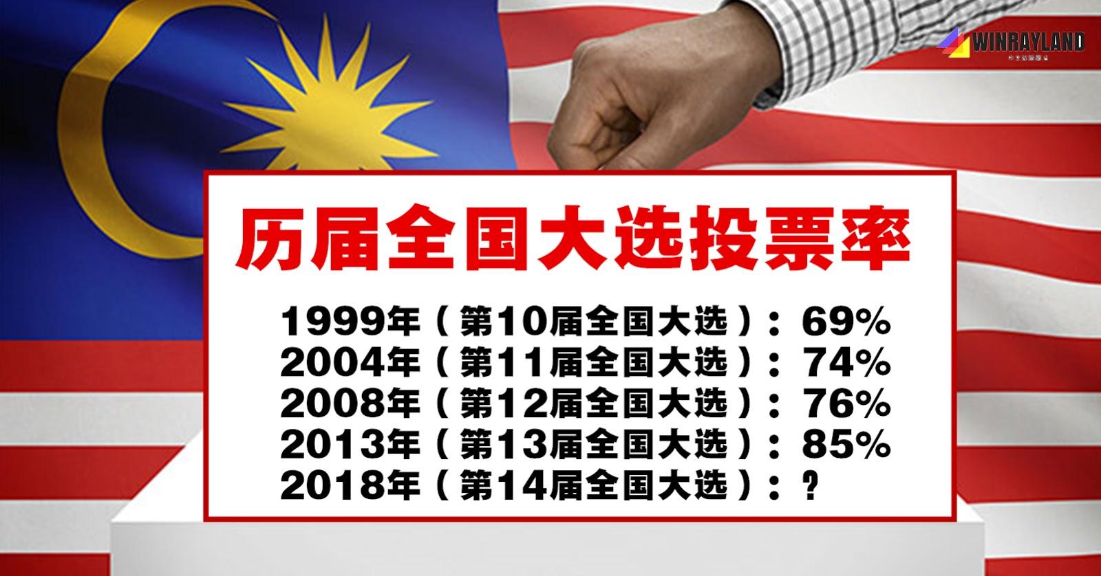 历届全国大选投票率