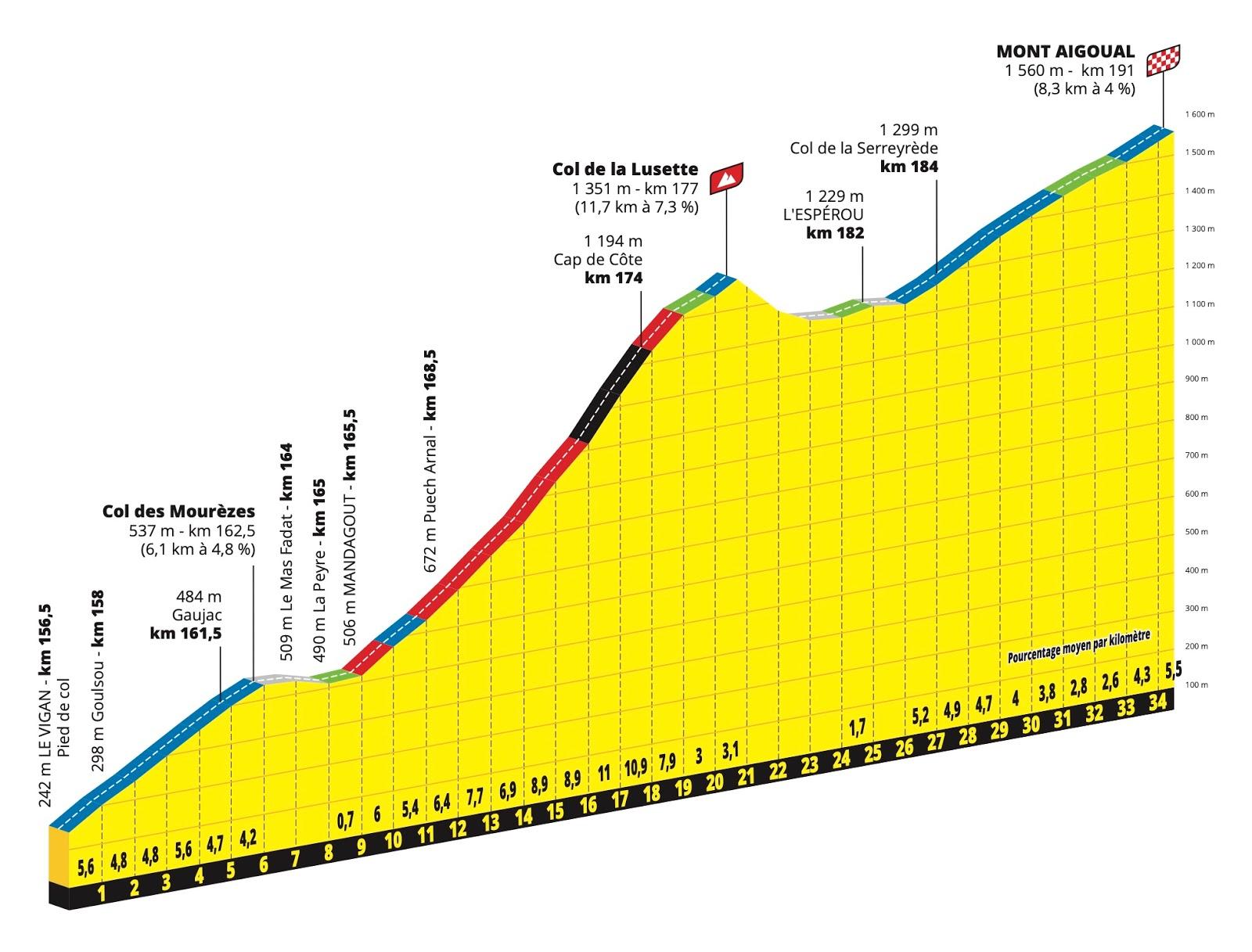 etapa 6 Tour de Francia 2020