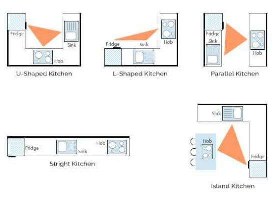 desain standar ukuran ruang dapur
