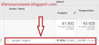 File Pendidikan Cara Cek/Melihat Jumlah Visitor Unik & Visitor Organik Di Google Analytics
