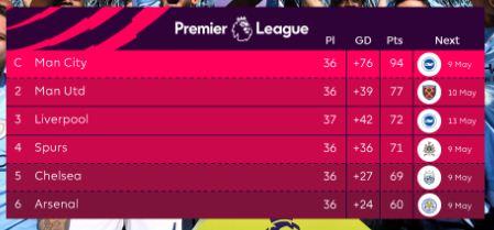 6 Besar Klasemen Liga Inggris