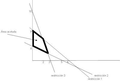 grafico-para-acotar-area-restringida
