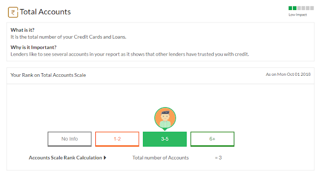 Total Account:- Factor for Credit score
