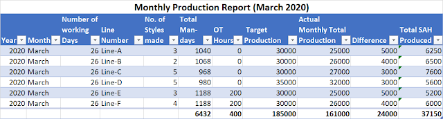 Monthly production report for manufacturing industry
