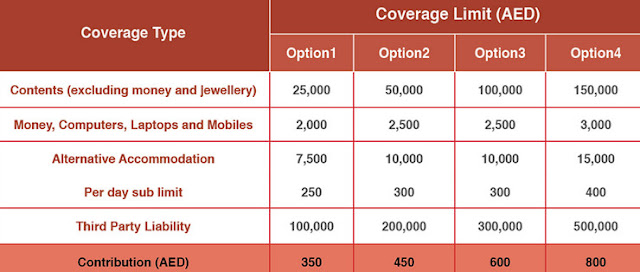 Dar Insurance Coverage
