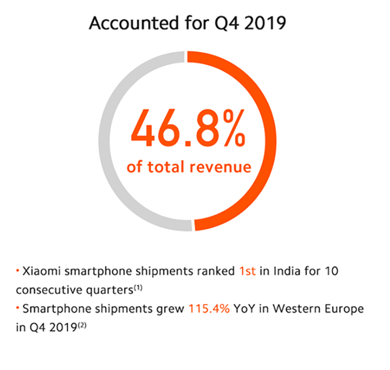XIaomi's overseas revenue