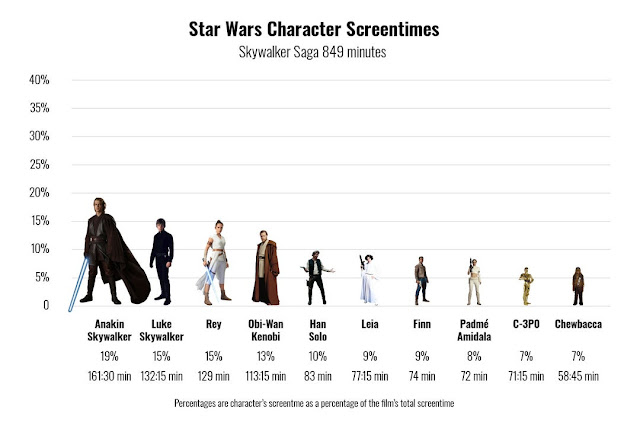 Star Wars saga character screen time