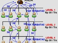 Potensi Bonus Master Dealer Arkana Pulsa