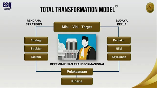 Transformation Model Leadership
