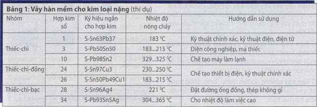 Vảy hàn mểm cho kim loại nặng