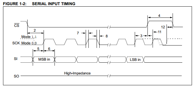 Scientific Instruments Using the TI MSP430: Tutorial 19b