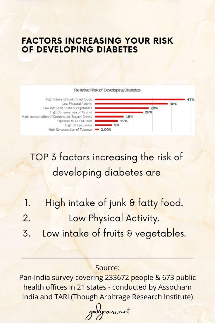 Factors increasing your risk of developing diabetes as per the Assocham -Tari survey conducted across India