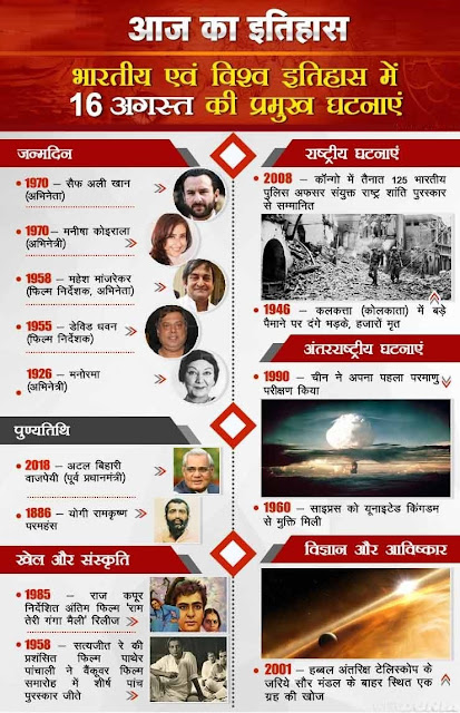 आज का इतिहास 16 August - This Day in History | Today in History in Hindi