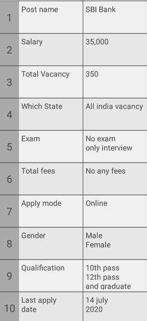 12th pass jobs in bank