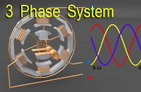 Click to watch this video on Three Phase Electrical System How does it Works