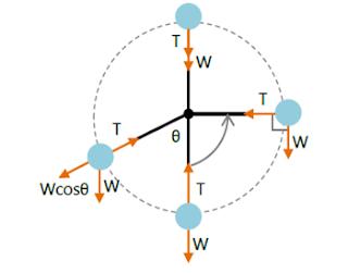 Hukum Newton gambar 17
