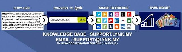 Jana Pendapatan Online Melalui URL Shortener Lynk.My