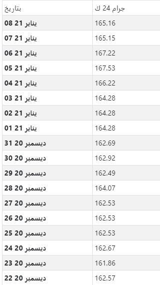 أسعار الذهب اليومية بالدينار التونسي لكل جرام عيار 24
