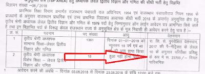 Rajasthan 3rd Grade Teacher Salary 2021