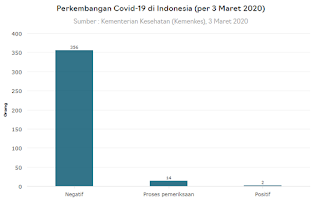 virus corona indonesia