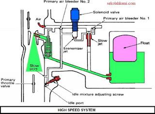 sistem karburator