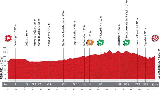 Perfil La Vuelta 2012 Etapa 19
