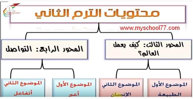 كل ما تريد معرفته عن منهج  اللغة العربية اولى  ابتدائي ترم ثانى 2020- مهم للمعلم وولي أمر