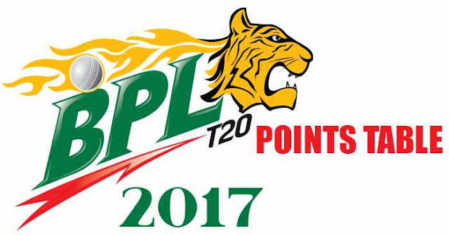 BPL 2017 Points Table: Bangladesh Premier League 2017