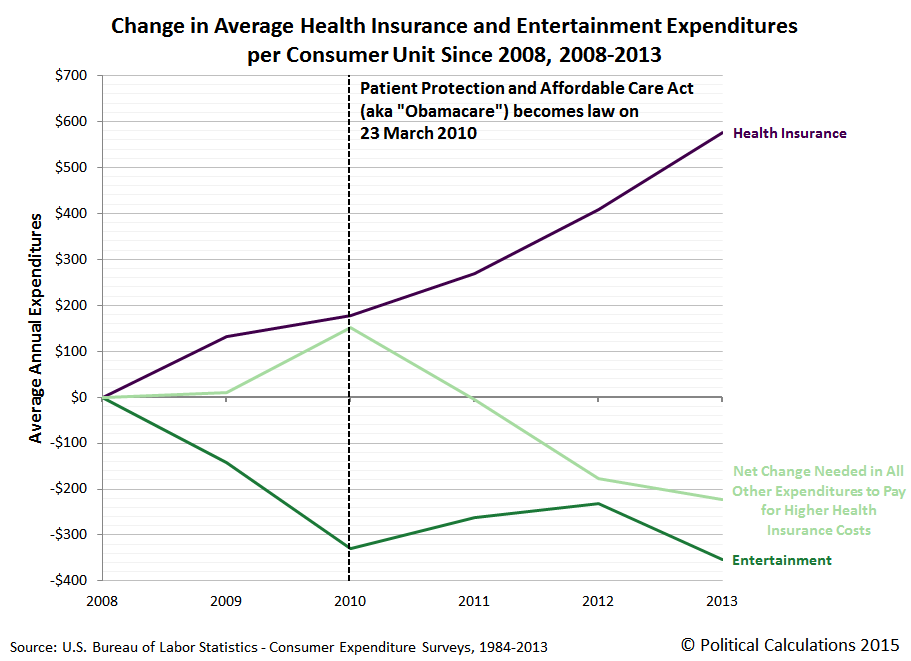 Change in Average Health Insurance and Entertainment Expenditures per Consumer Unit Since 2008, 2008-2013