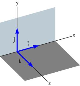 Ilustrasi proyeksi vektor satuan