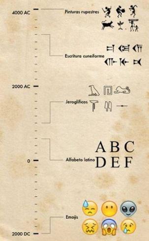 Evolución de la escritura: de las pinturas rupestres hasta los emojis