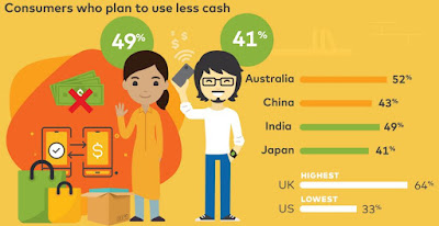 Source: Mastercard infographic. APAC consumers plan to use less cash going forward.