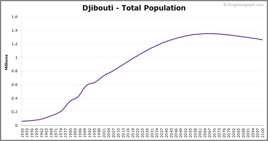Djibouti  Total Population Trend