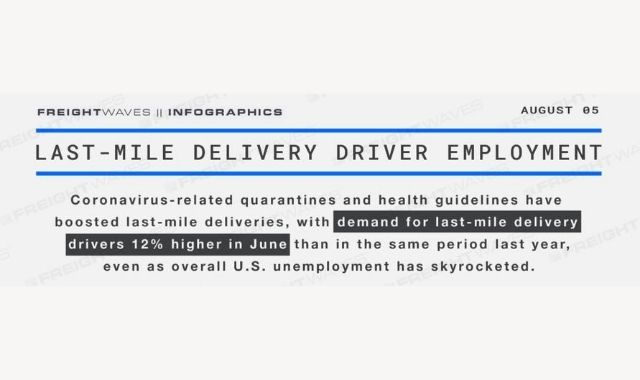 Increase in Local Delivery Driver Employment