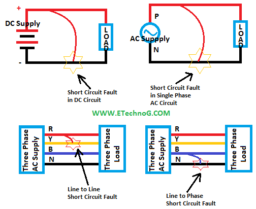 Short Circuit Fault Causes, Effects, Protection