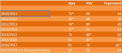 Punten kampioenen Eredivisie dit decennium