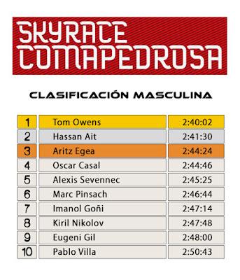 Clasificación Masculina - SkyRace Comapedrosa 2016