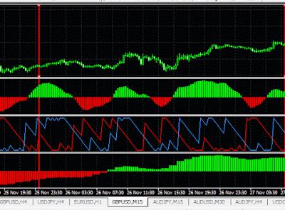 Fisher indicator MTF