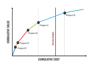 Portfolio View - Cost vs Value