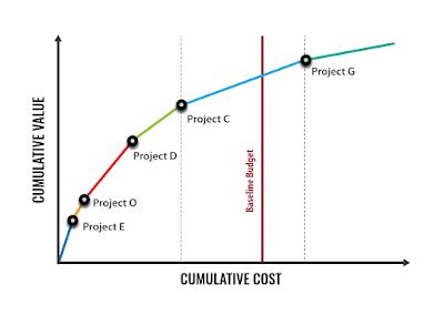 Portfolio View - Cost vs Value