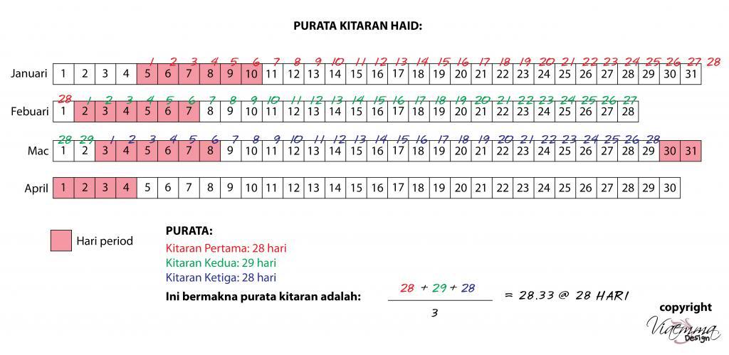 cara kira waktu haid yang betul dalam Islam