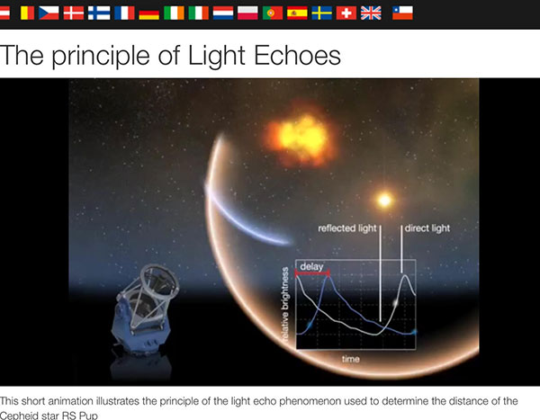 Illustration of reception of original light and delayed light echo (Source: ESA)
