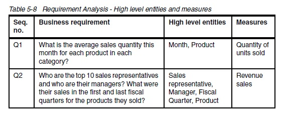 for sharing knowledge Example of Requirement Analysis - High Level