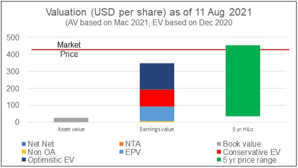 GNRC valuation