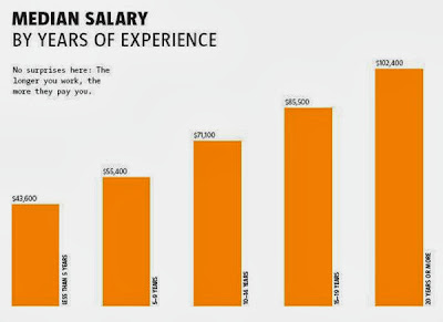 What Is The Salary Of A Fashion Designer Per Month