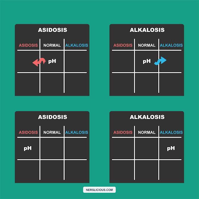 8 Langkah Mudah Membaca Hasil Analisa Gas Darah (AGD) dengan Metode SOS