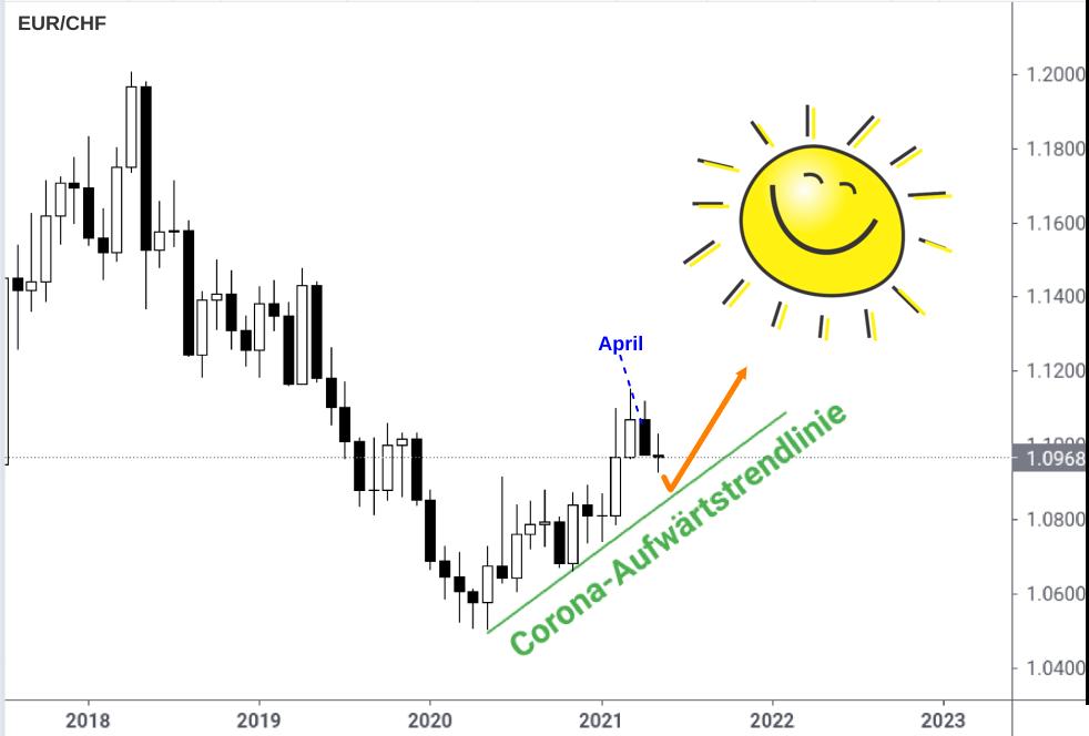 EUR/CHF monatlicher Kerzenchart im Aufwärtstrend
