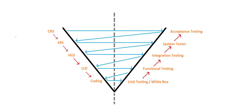 v-model ,SdLC process